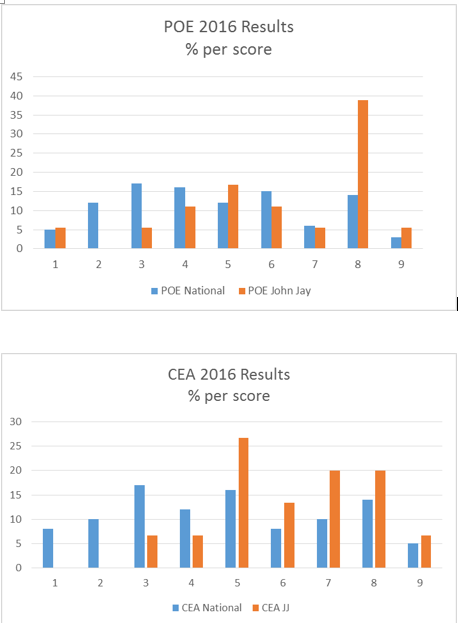 POE CEA Results 2016