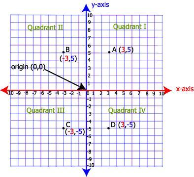 coordinate plane ws